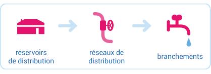 Schéma - Compétence distribution